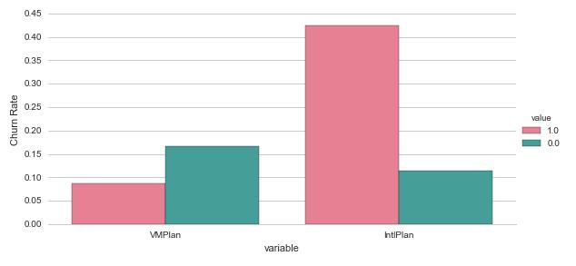 Analysing and predicting customer churn using Pandas, Scikit-Learn